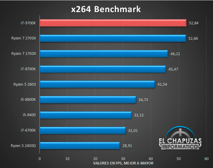 Spanish site reveals everything about the i7 9700K — faster than the Ryzen 7 2700X in x264 benchmark! 21
