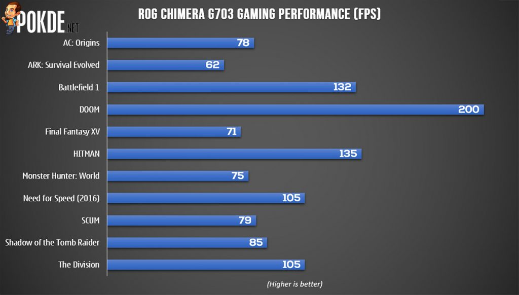 Don't send a featherweight to do a heavyweight's job — the ROG Chimera G703 makes zero sacrifices on performance 43