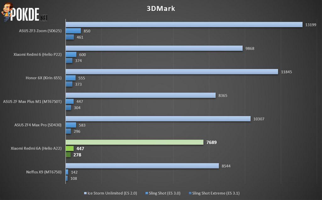 Xiaomi Redmi 6A Review — Cheaper Alternative To Redmi 6 31