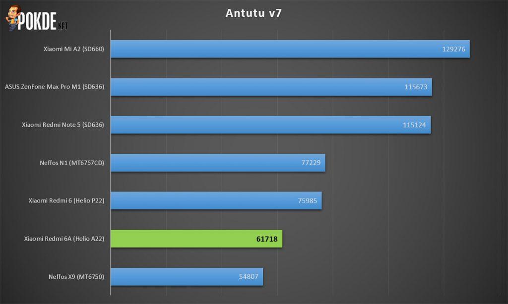 Xiaomi Redmi 6A Review — Cheaper Alternative To Redmi 6 30
