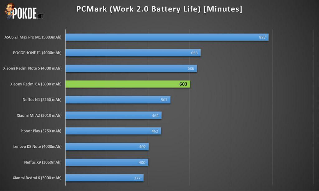 Xiaomi Redmi 6A Review — Cheaper Alternative To Redmi 6 33