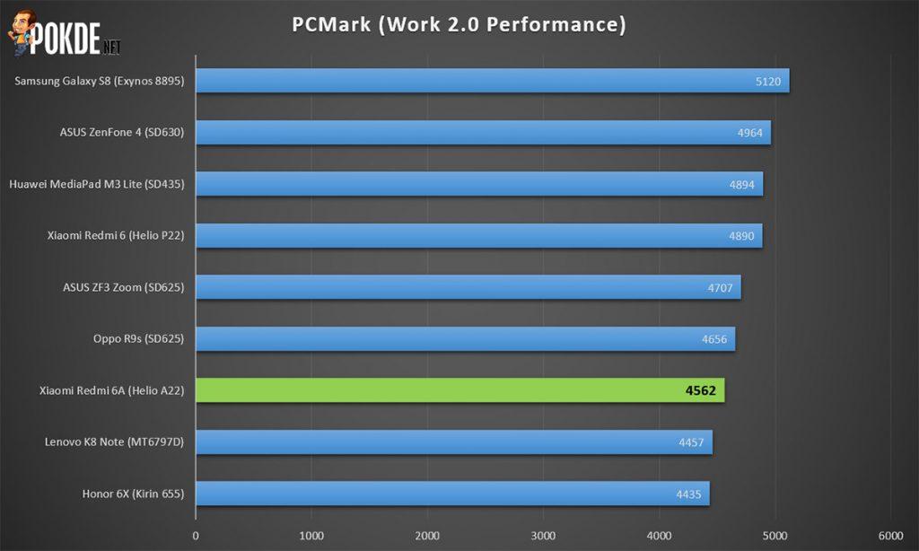 Xiaomi Redmi 6A Review — Cheaper Alternative To Redmi 6 32