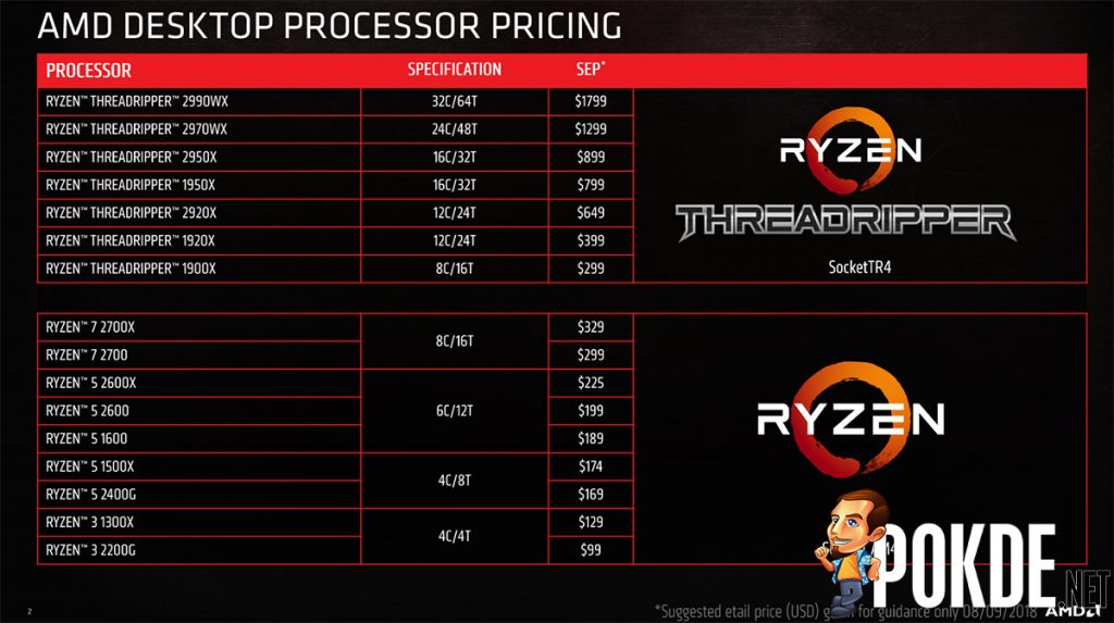AMD Ryzen Threadripper 2950X now available for $899 — 32 processing threads running at 4.4 GHz! 23