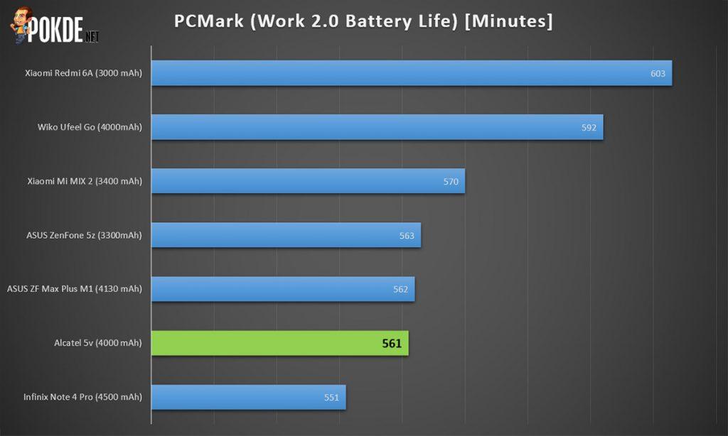 Alcatel 5V review — a worthy comeback? 31