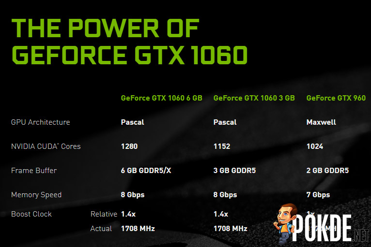 NVIDIA releases a new GeForce GTX 1060 with GDDR5X — GeForce GTX 2060 still some ways away? 23