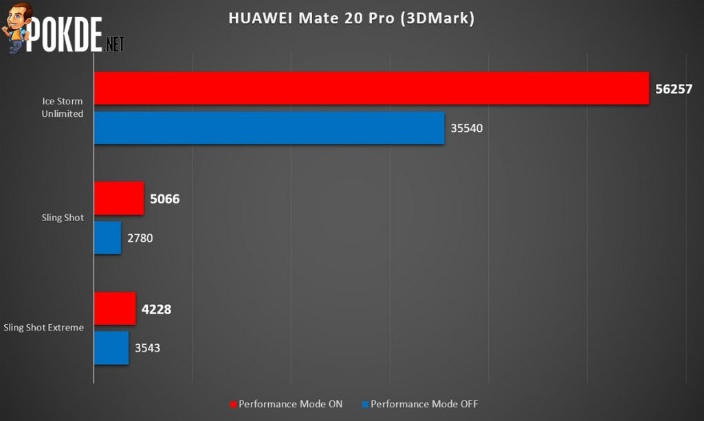 HUAWEI Mate 20 Pro Performance Mode — up to 82% higher benchmark scores! 18