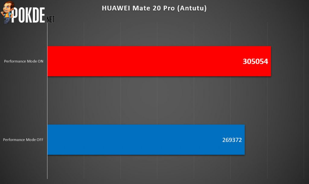 HUAWEI Mate 20 Pro Performance Mode — up to 82% higher benchmark scores! 19