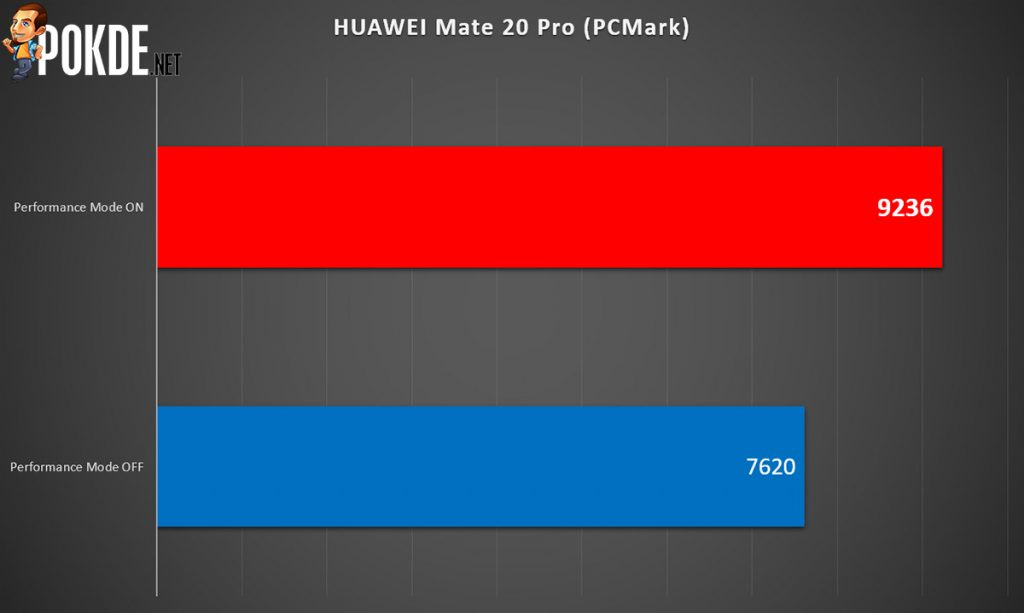 HUAWEI Mate 20 Pro Performance Mode — up to 82% higher benchmark scores! 22