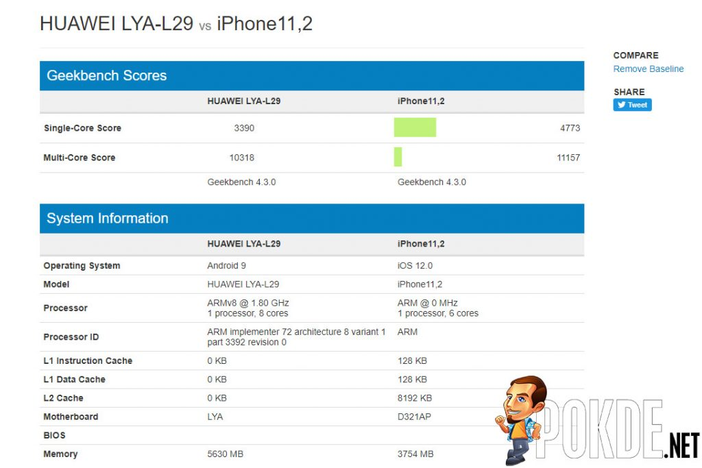 Kirin 980 posts Geekbench scores on par with A12 Bionic! Trounces all other Android smartphones in the market! 31