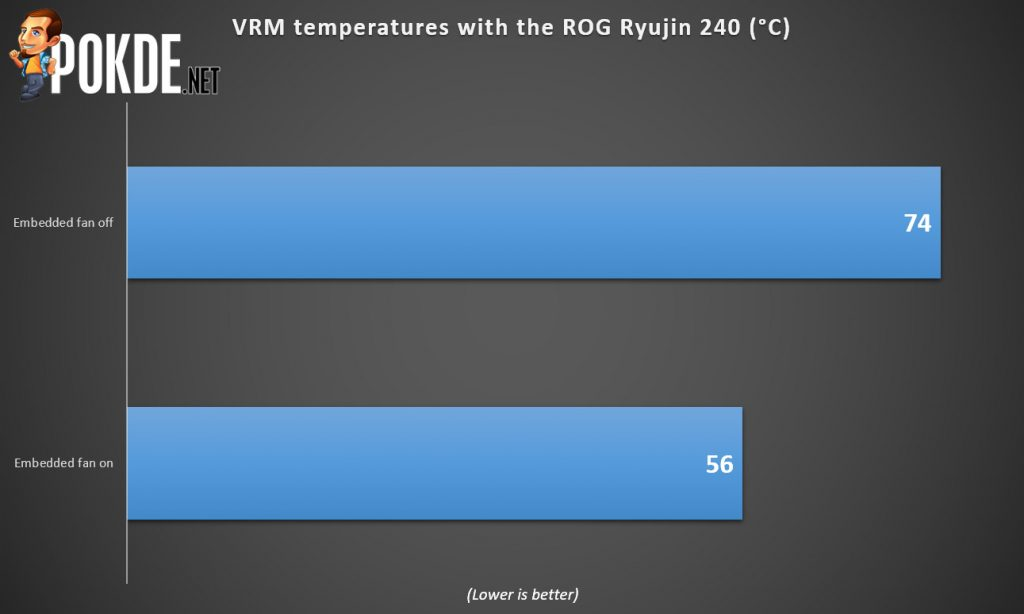 ROG Ryujin 240 AIO cooler review — a true all-in-one! 38