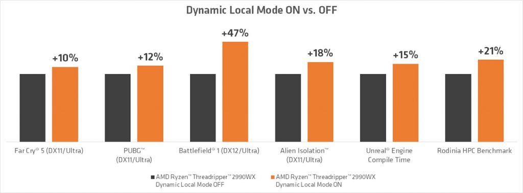 AMD Ryzen Threadripper 2970WX and Threadripper 2920X now available — new Dynamic Local Mode also launched for the ThreadRipper 2990WX and 2970WX 25