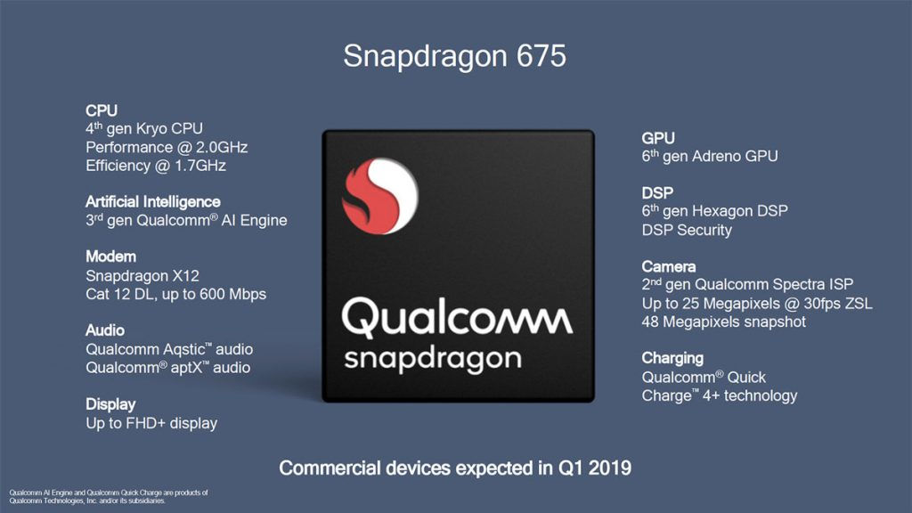 Qualcomm Introduces Snapdragon 675 — Offers Outstanding Gaming And Camera Performance With AI 22