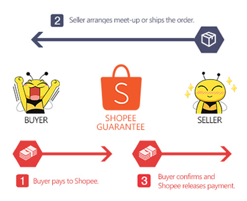 Four Features Of Shopee That You Didn't Know 20