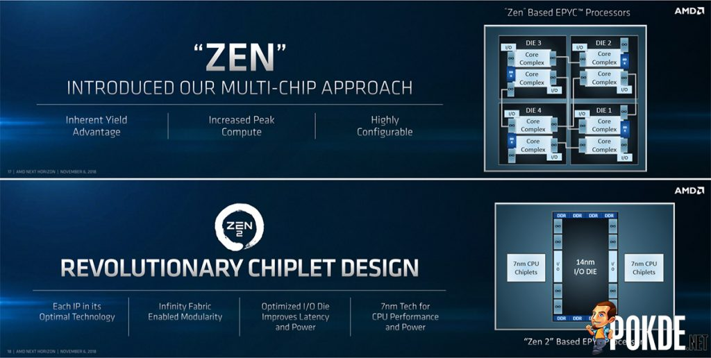 AMD Zen 2 combines cutting-edge 7nm and mature 14nm processes for higher cost-effectiveness 20