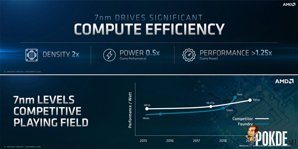 AMD Zen 2 combines cutting-edge 7nm and mature 14nm processes for higher cost-effectiveness 21