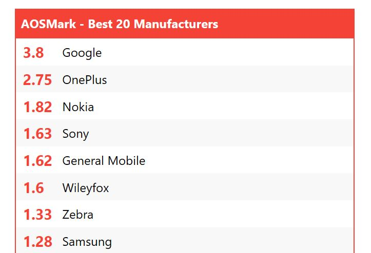 Nokia Ranked Third As Best Provider Of Smartphone Updates 16