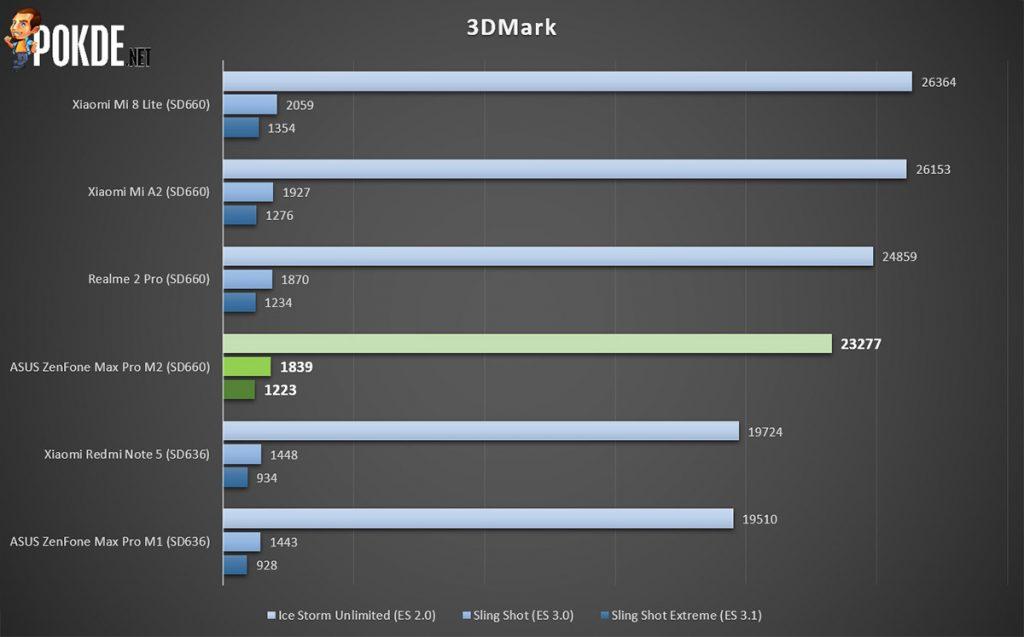 ASUS ZenFone Max Pro M2 review — the mid-range killer? 42