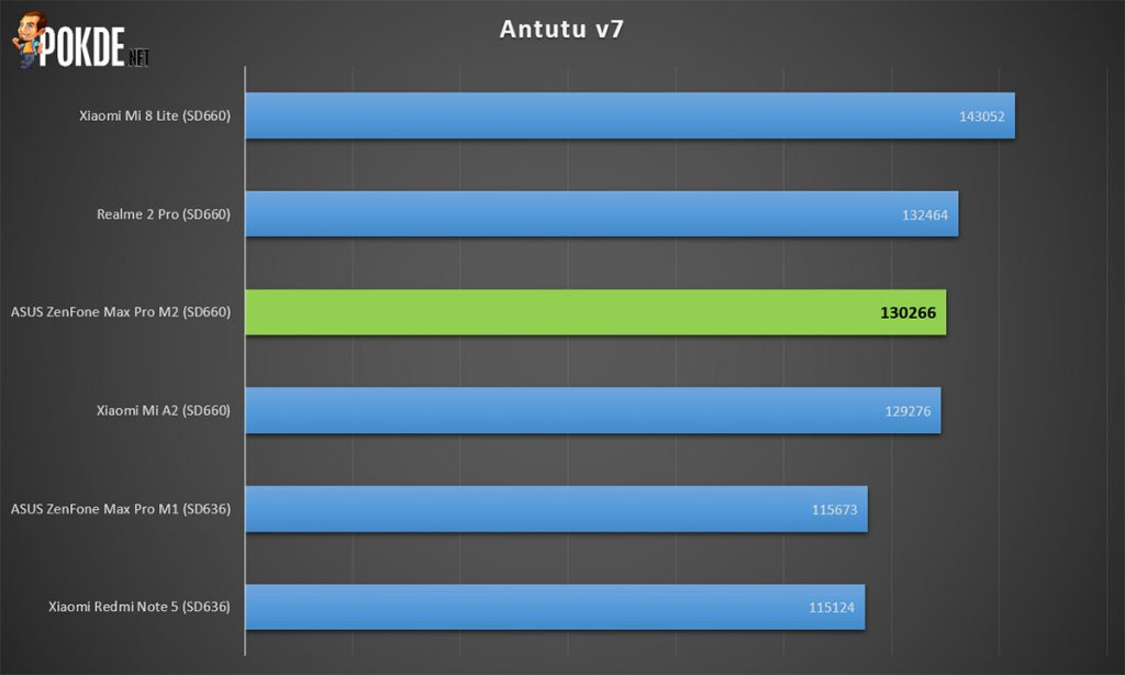 ASUS ZenFone Max Pro M2 review — the mid-range killer? 40