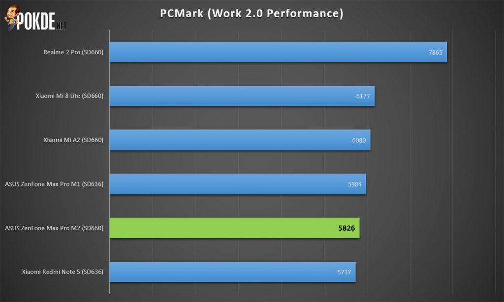 ASUS ZenFone Max Pro M2 review — the mid-range killer? 43