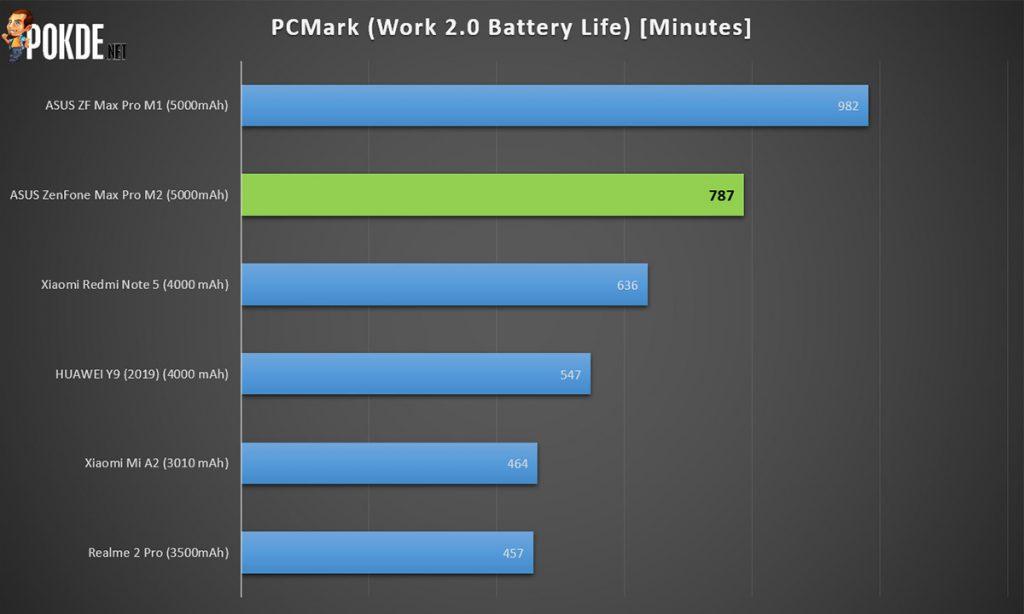 ASUS ZenFone Max Pro M2 review — the mid-range killer? 44