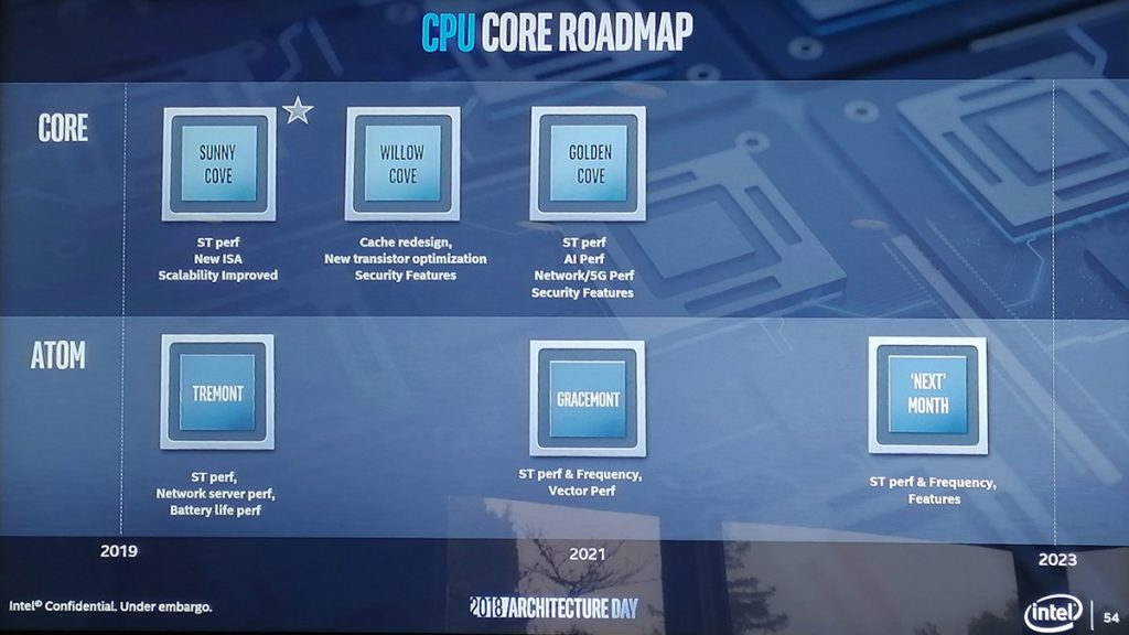 [CES2019] Intel 10nm Ice Lake processors are coming — will come together with a serious >1TFLOP GPU! 24