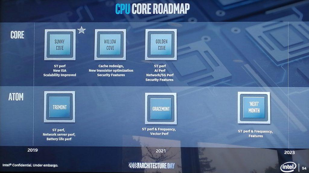 Intel Alder Lake-S to require new LGA 1700 socket? 23
