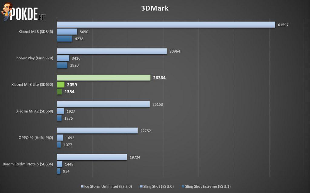 Xiaomi Mi 8 Lite Review — Meet Baby Mi 8 28