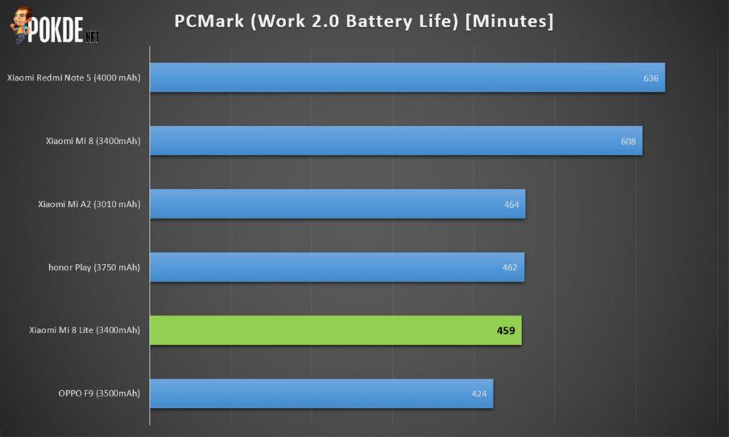 Xiaomi Mi 8 Lite Review — Meet Baby Mi 8 30
