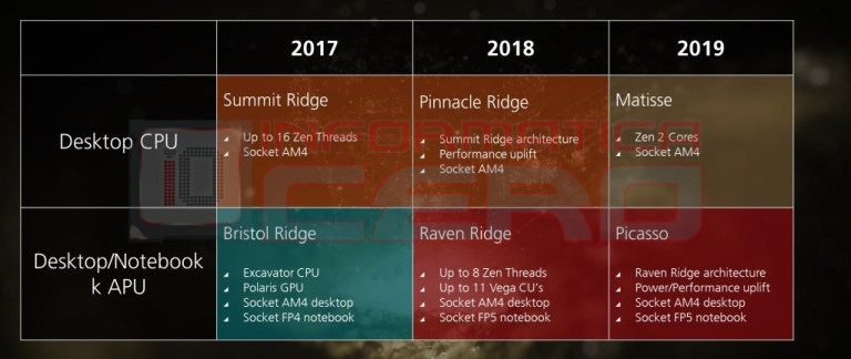 AMD Ryzen 3000 mobile processors leak — 18% better performance than the previous generation! 24