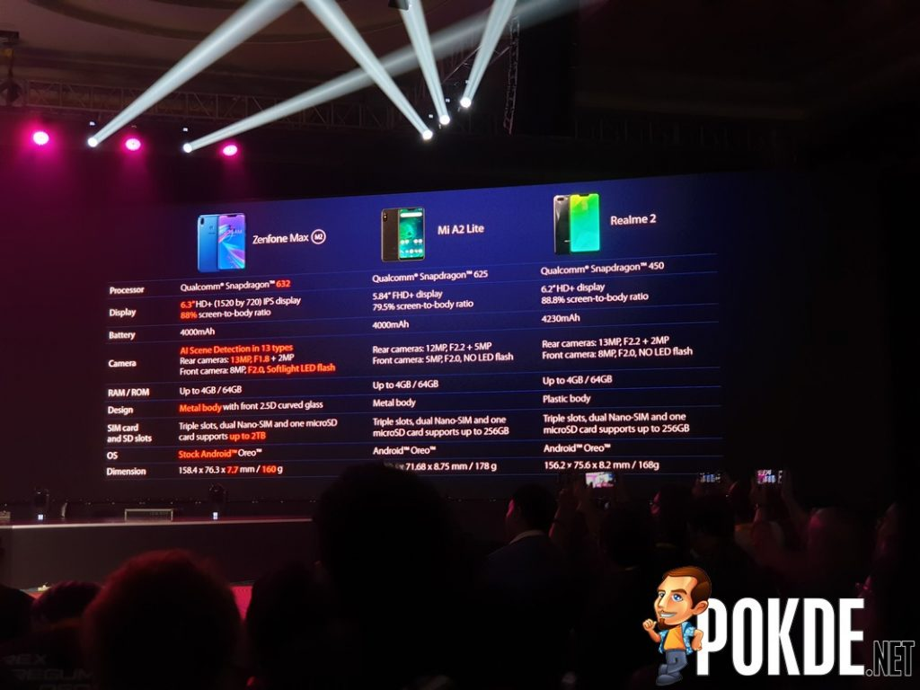 ASUS ZenFone Max M2 announced - Entry-point barrier destructed! 32