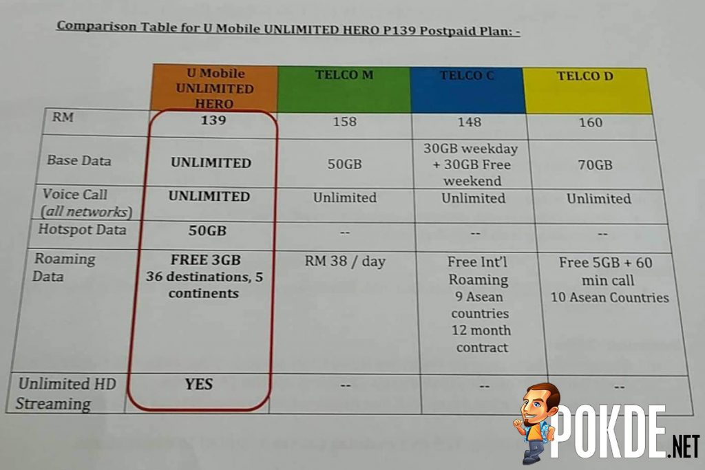 U Mobile introduces UNLIMITED HERO P139 — unlimited data, voice calls and HD streaming! 23