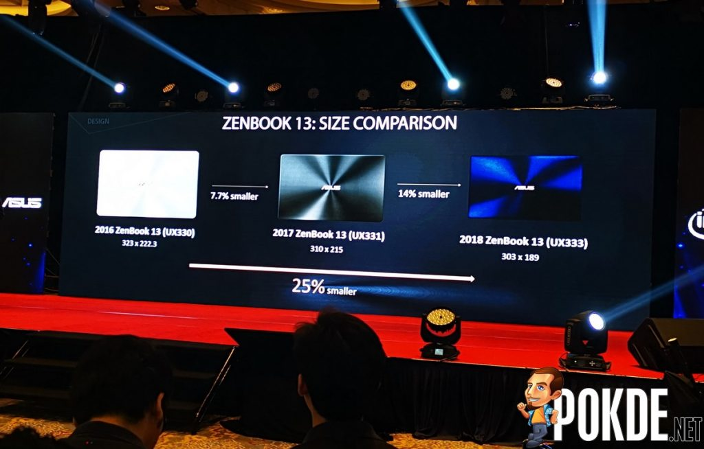 ASUS Malaysia Launches New ZenBook 13, 14, and 15 Laptops - #SmallerThanA4 21