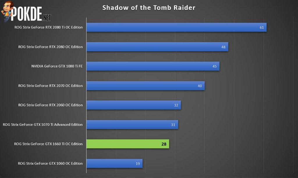 ASUS ROG Strix GeForce GTX 1660 Ti OC Edition 6GB GDRR6 review — a mid-range card with high-end trim 28