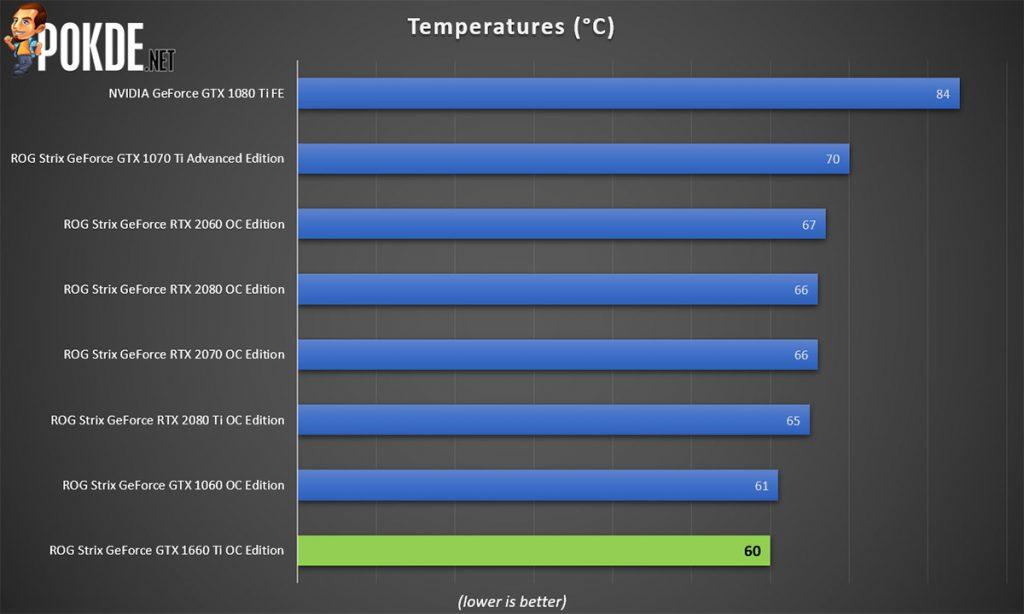 ASUS ROG Strix GeForce GTX 1660 Ti OC Edition 6GB GDRR6 review — a mid-range card with high-end trim 34