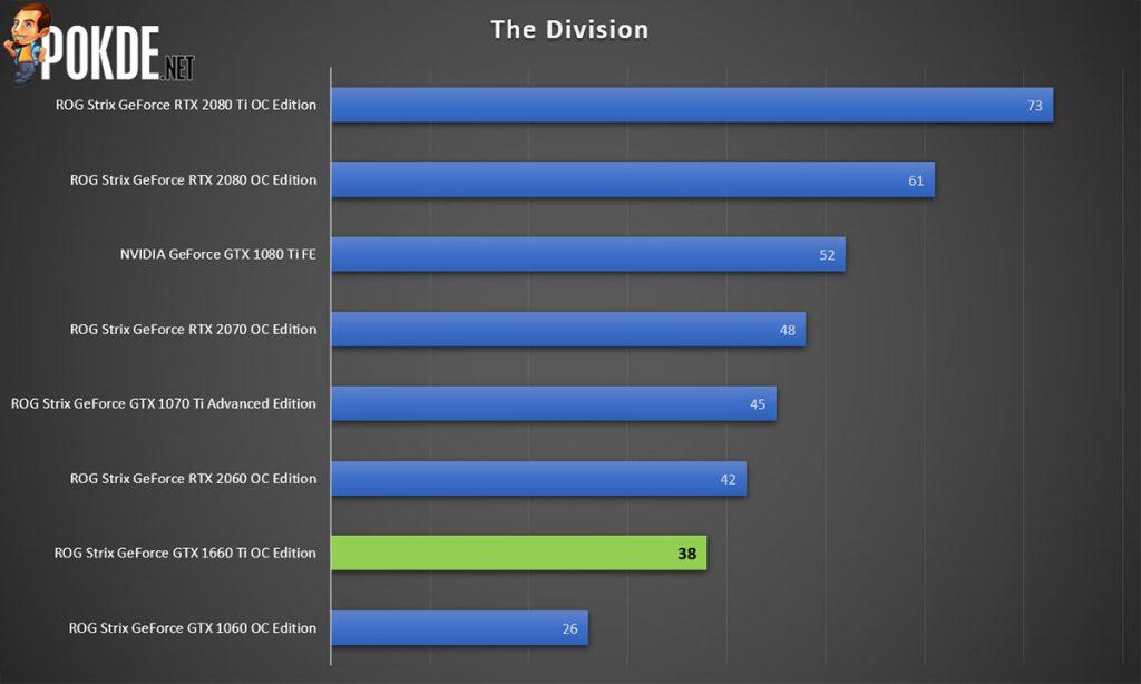 ASUS ROG Strix GeForce GTX 1660 Ti OC Edition 6GB GDRR6 review — a mid-range card with high-end trim 33