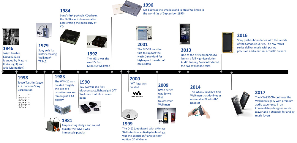 Here's Sony Walkman's Journey Down The Years 25