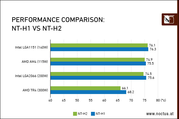 The new Noctua NT-H2 thermal compound outperforms predecessor by up to 2°C! 27