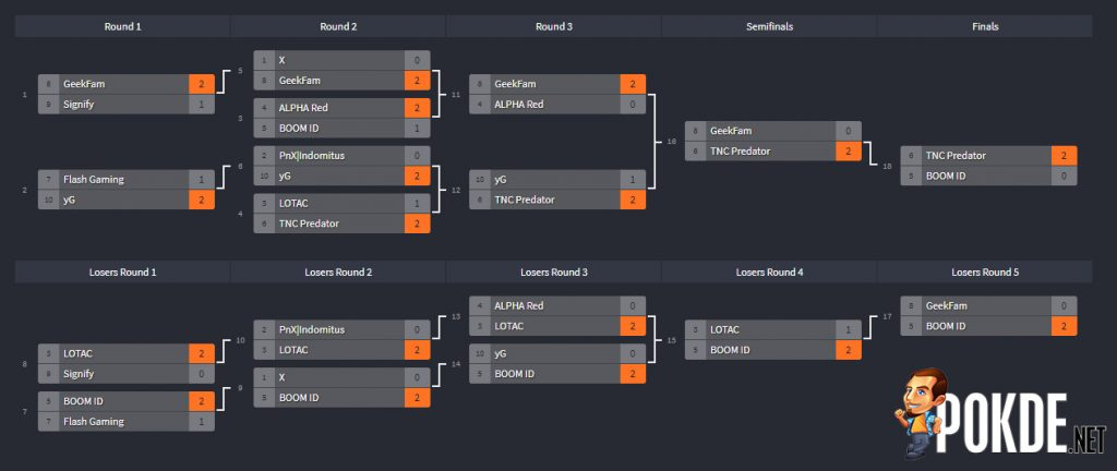 [Predator League 2019] Final Match of Dota2 Ends Predator League 2019 28