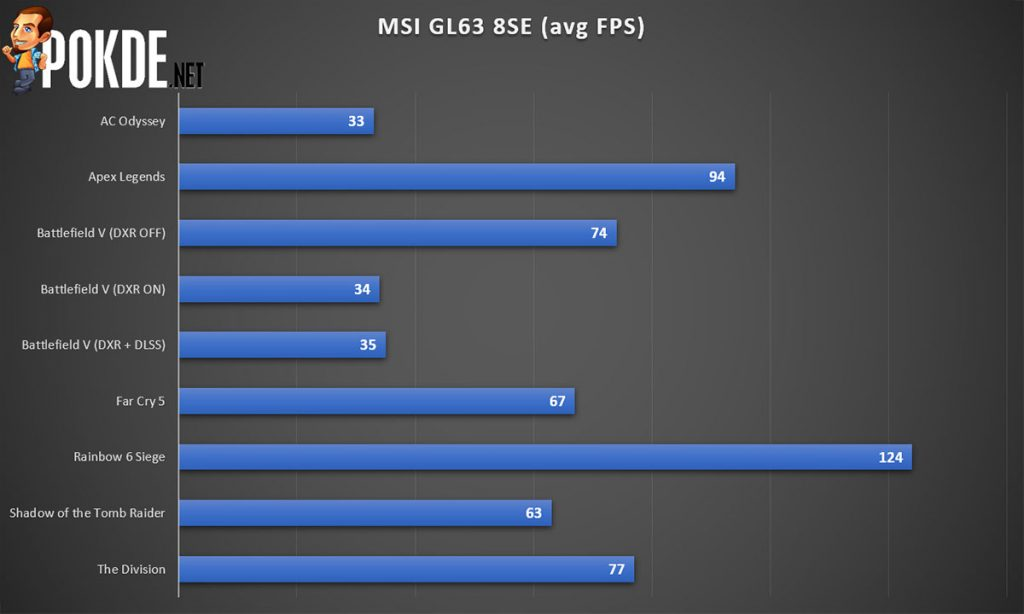 MSI GL63 8SE Review — an affordable GeForce RTX gaming notebook? 41