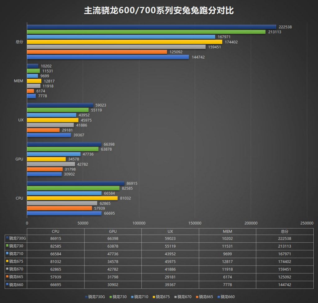 Snapdragon 665 is actually substantially slower than the Snapdragon 660? 19