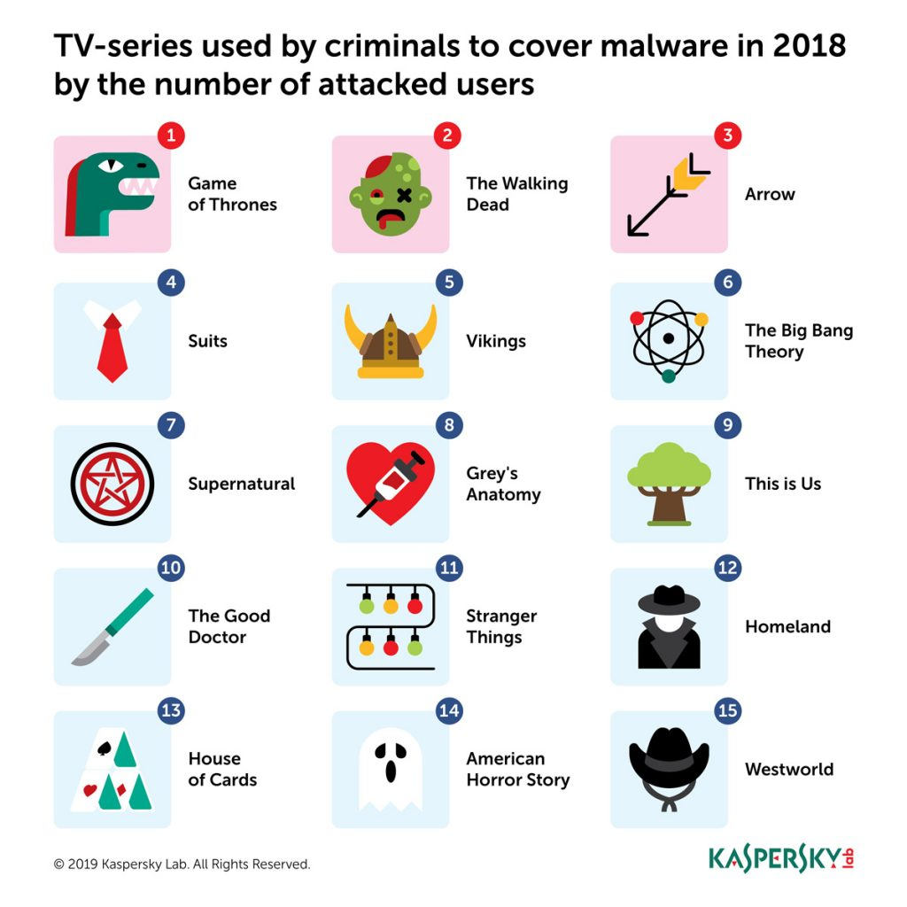 Top TV Shows Disguised To Spread Malware 23