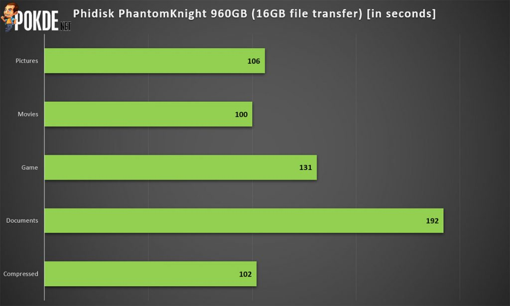 Phidisk PhantomKnight 960GB SATA SSD review — affordable SSDs have improved by leaps and bounds! 32