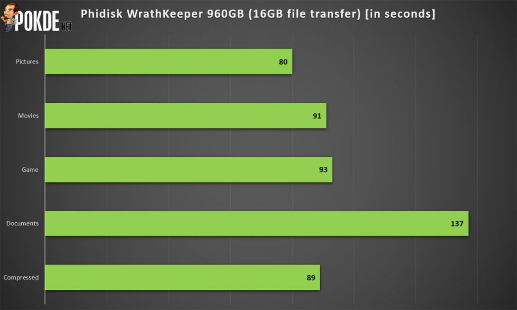 Phidisk WrathKeeper 960GB SATA SSD review — 3D TLC NAND for everyone! 31