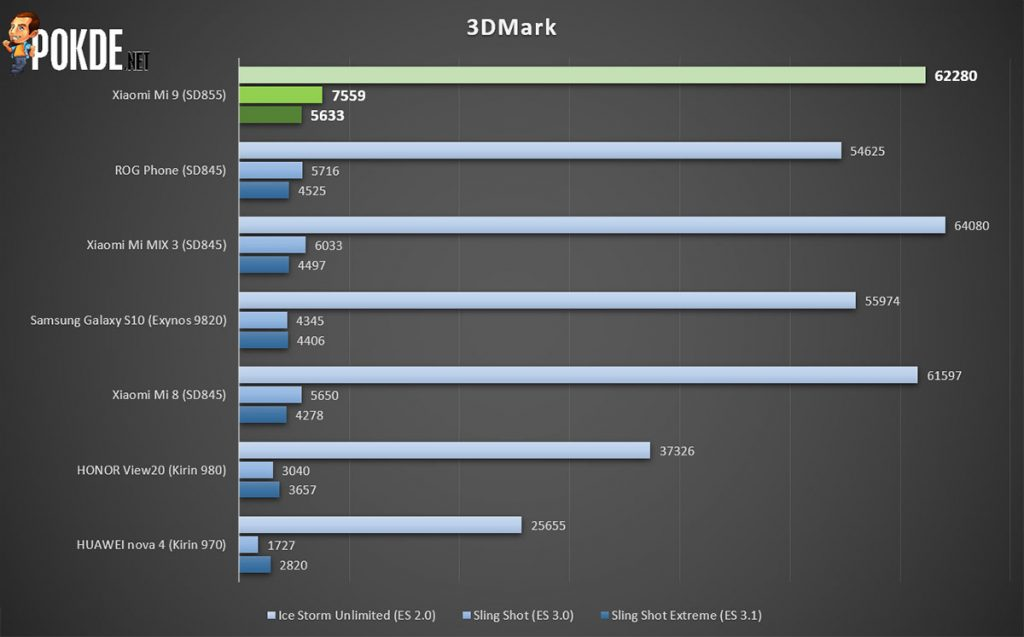 Xiaomi Mi 9 review — #BaikBeliMi9 is real 31