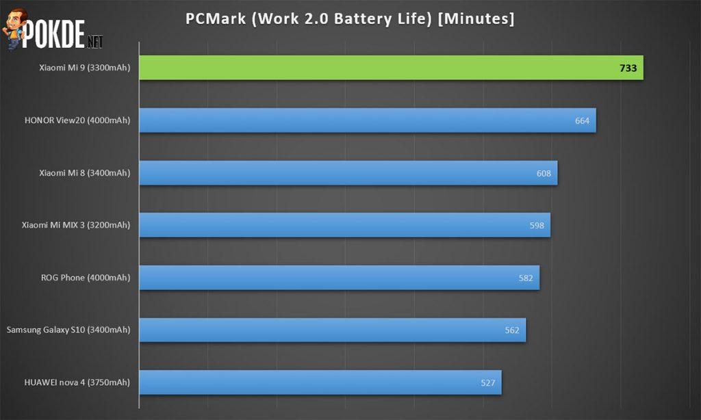 Xiaomi Mi 9 review — #BaikBeliMi9 is real 33