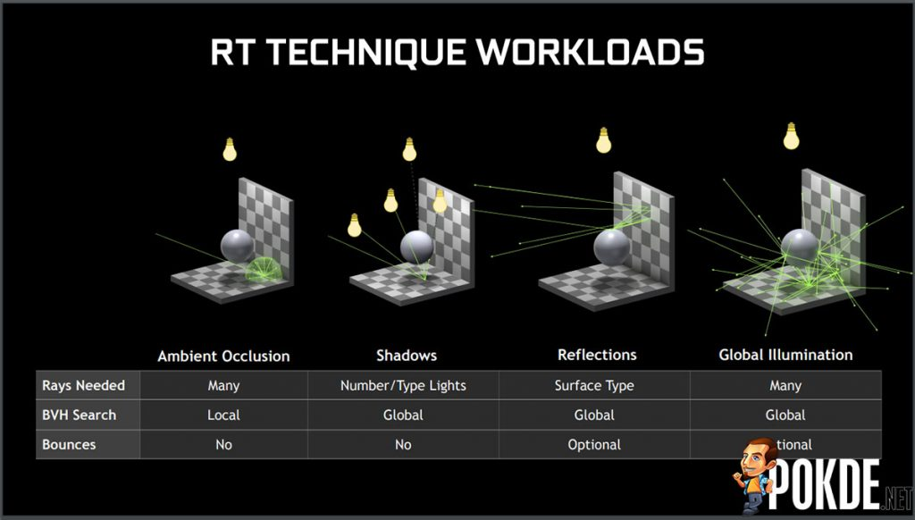 NVIDIA GeForce GTX cards can now do raytracing with latest driver update 21