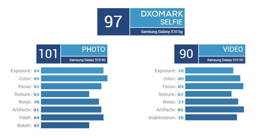 Samsung Galaxy S10 5G is the best selfie smartphone according to DxOMark 24
