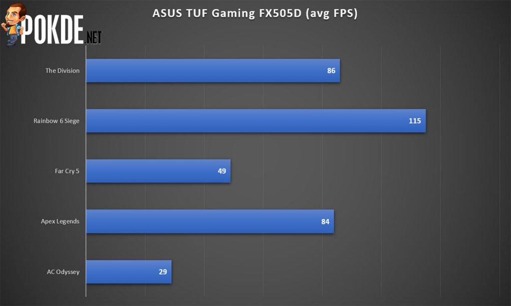 ASUS TUF Gaming FX505D Review — tough luck finding a better gaming laptop at this price! 39
