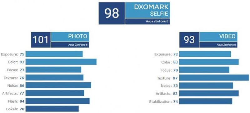ASUS ZenFone 6 Claims Top Spot In DxOMark For Selfies 17