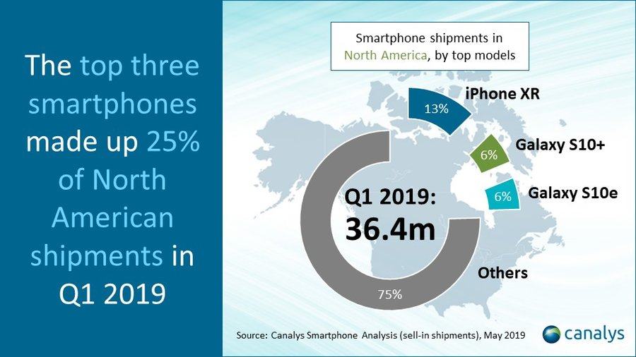 Samsung's market share in North America increases as overall smartphone shipments drop 34